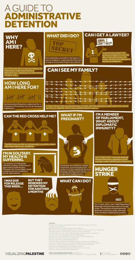 Infografik Konflik Palestina Israel | Infografik Konflik Palestina ...