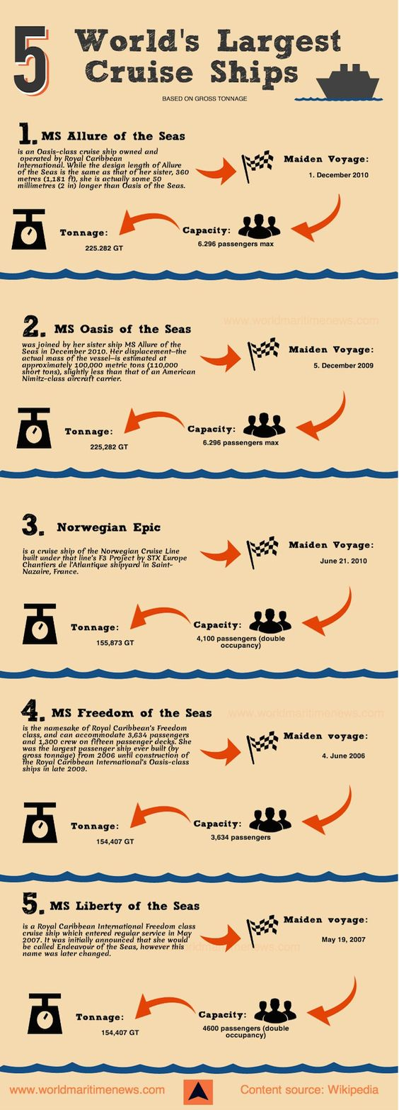 This Infographic Shows A List Of The Top Five Largest Cruise Ships - Cruise ship tonnage list