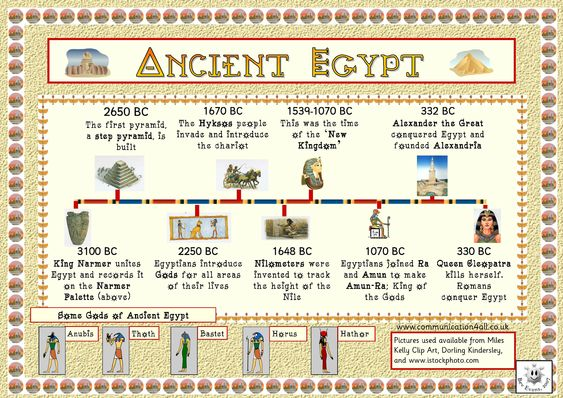 Ancient Egypt Worksheets For Students As Well As Science Worksheet ...