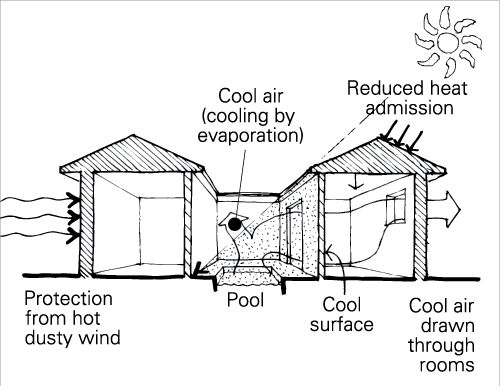 architecture solar and plans for houses on pinterest