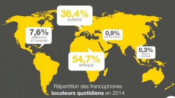 274 millions de francophones dans le monde, l'Afrique représente 54%.