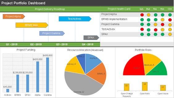 Portfolio Dashboard PPT Template Project Management Dashboards - project timeline template