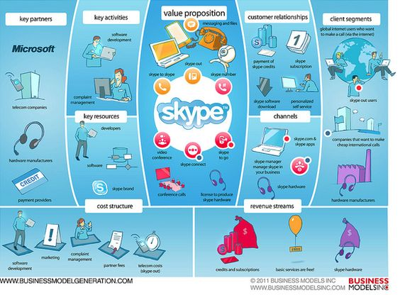 Skype business strategy