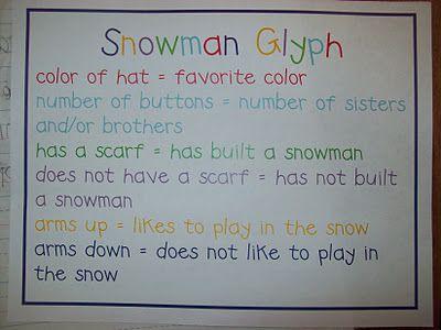 Snowman Glyph: Snowman Glyphs, Snowman Idea, Glyph Idea, Blog Glyphs, Jan Ideas, Classroom Glyphs, Classroom Ideas, Kindergarten Blog, Snowmany Glyph