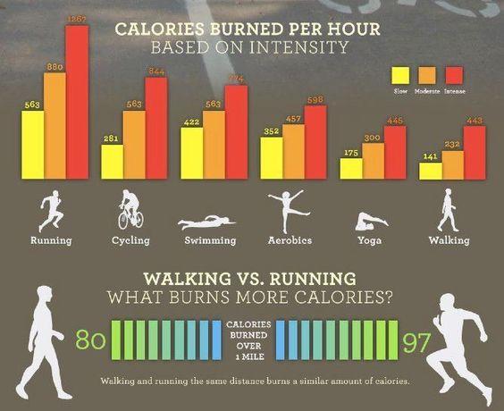 Activity Calorie Calculator | Calorie verbranding