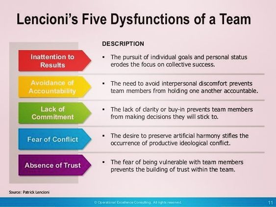 Book Summary The Five Dysfunctions Of A Team