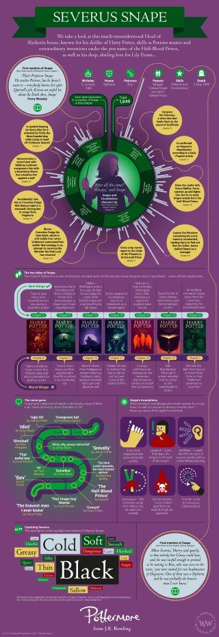 All about... Severus Snape