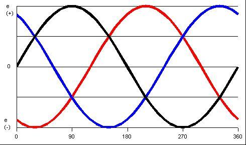 onda sinusoidal - Buscar con Google Ondas\ Pinterest - sample psychrometric chart