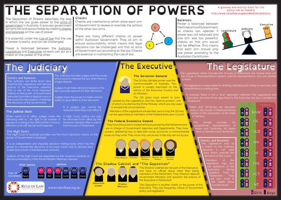 a study of the separation of powers Effecting checks and balances of powers in  separation of powers in  branch holding all the governmental powers we shall, however, in this study.