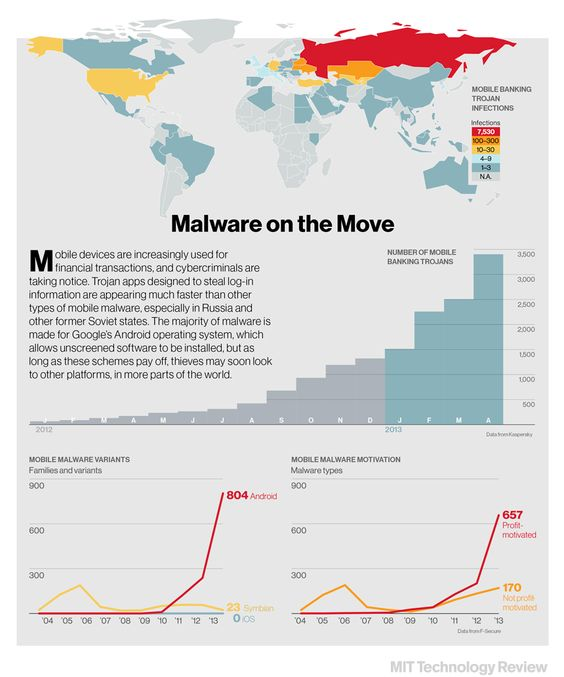 Mobile Banking Malware on the Move
