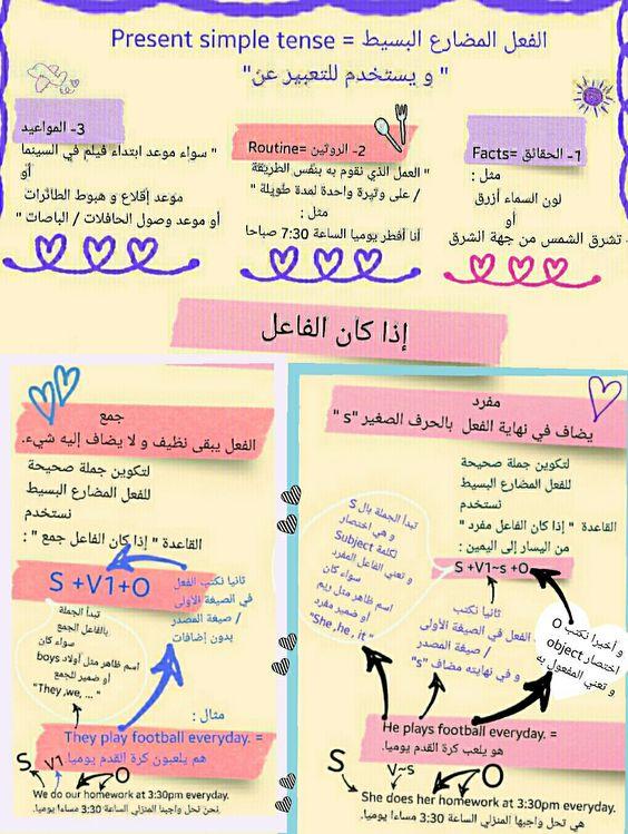 11الإنجليزية بسهولة Present Simple Tense الفعل المضارع البسيط English Learn Arabic Language Learn English Grammar Beautiful Words In English