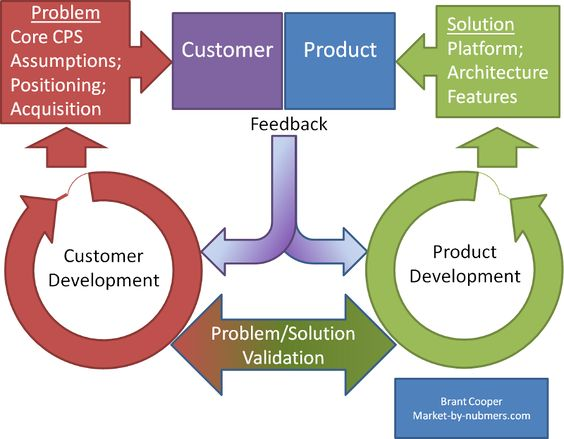 Complementary Iteration Loops Product And Customer Development