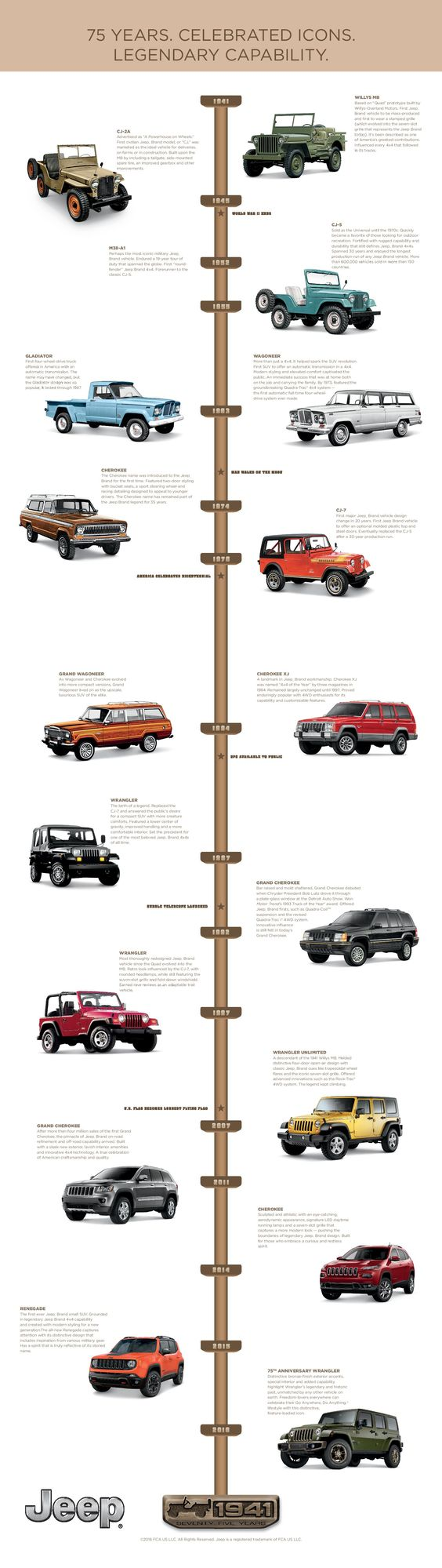 Jeep 75th Anniversary Timeline Jeep Pinterest