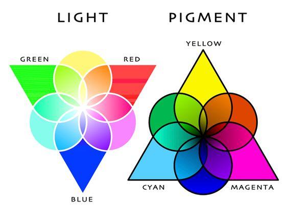 Tästä kuvasta näet mitä eroa RGB ja CMYK väritiloilla on värien intensiivisyyden ja pigmentin suhteen. RGB väreillä saat tehtyä paljon kirkkaampia ja raikkaampia sävyjä, kun taas CMYK värit ovat tummempia ja sillä tapaa pigmenttisempiä sekä syvempiä.