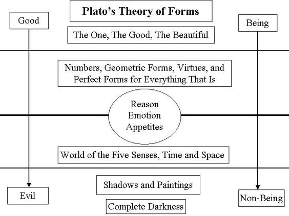 Image result for plato method of collection and division ...