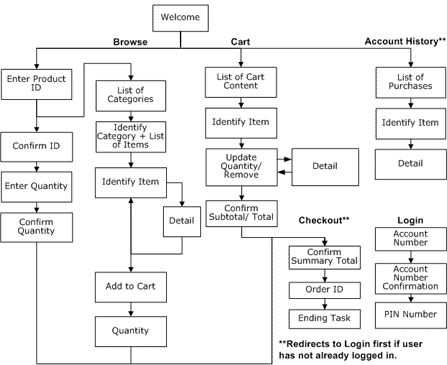 website search and google on pinterest : usability task flow diagram - findchart.co