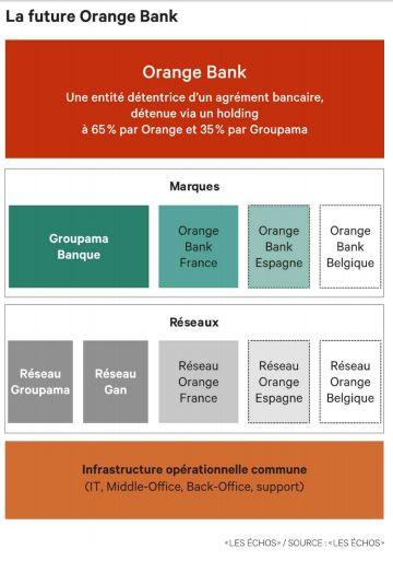 """Comment fonctionnera la """"Orange Bank"""" de l'opérateur Orange, qui sera lancée début 2017?"""