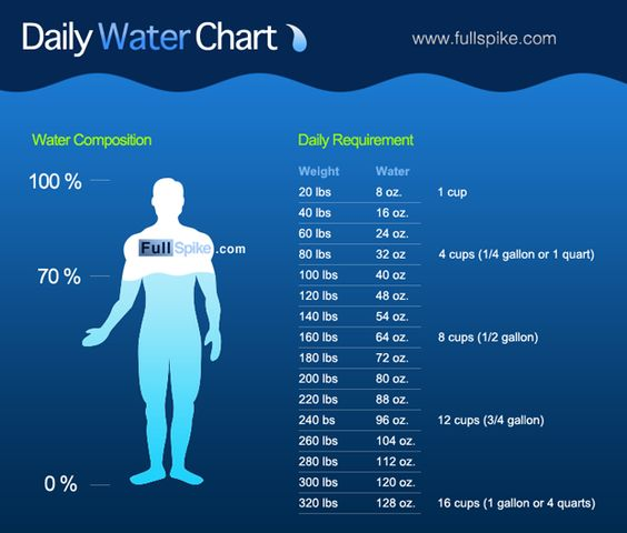 This water chart shows you how much water you should drink every day: