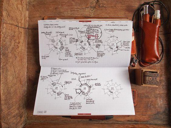 Chronodex in Traveler's Notebook format by Patrick Ng, via Flickr