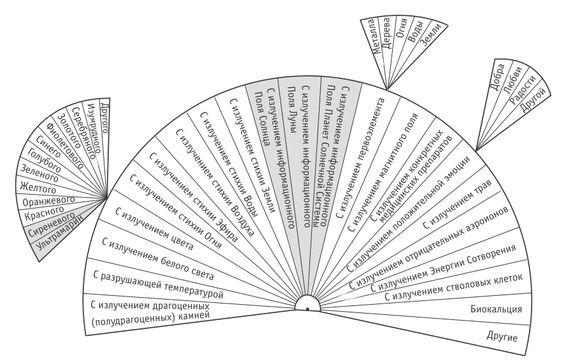 диаграммы пучко онлайн - Поиск в Google