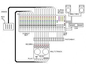 Series Battery Wiring Diagram besides Speaker Receiver Diagram further Basic Home Recording Setup Diagram as well Pioneer Radio Deh 2015 likewise Portable Generator Transfer Switch Wiring Diagram For Manual With Whole House. on car audio system setup