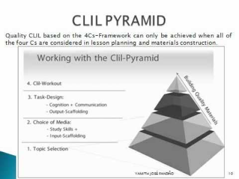 CLIL LESSON PLANNING