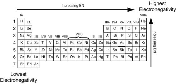 The electronegativity of uranium is 138 Uranium Pinterest - electronegativity chart template