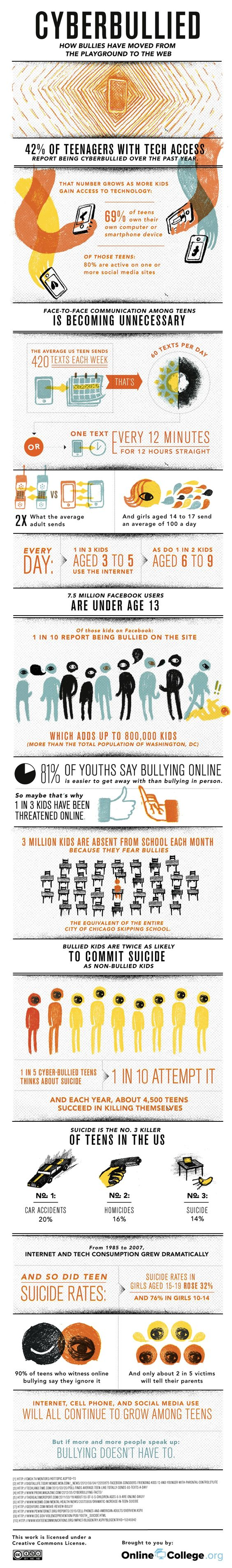 Cyberbully Infographic - how the bullies moved from the playground to the web