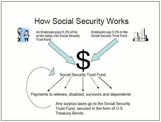 Chart detailing how Social Security works Political\/Economical - social security application form