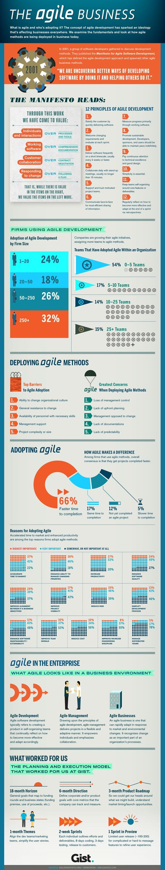 Great infographic explaining some the simple principles of agile project management.