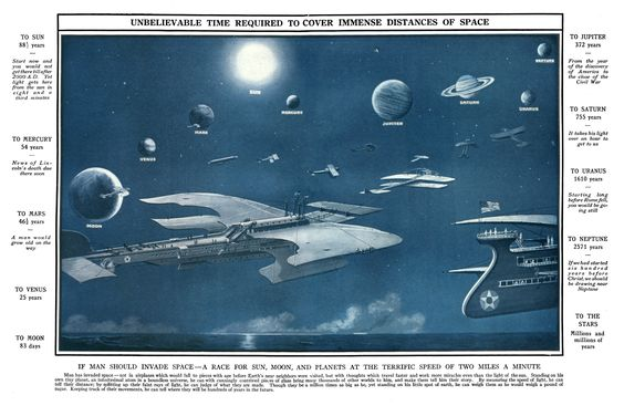 """(1918)  Spacecraft and """"unbelievable"""" time required) to get to other planets"""