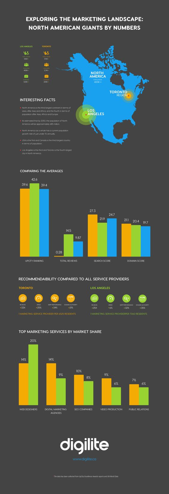 consumer insights to digital marketing landscape