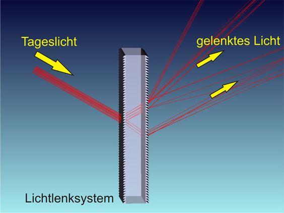 Die Form der Mikrostrukturen wurde anhand ausführlicher Simulationen ausgewählt. Dieses Modell zeigt die Umlenkung parallel einfallender Strahlen bei ihrem Weg durch das Lichtlenksystem.