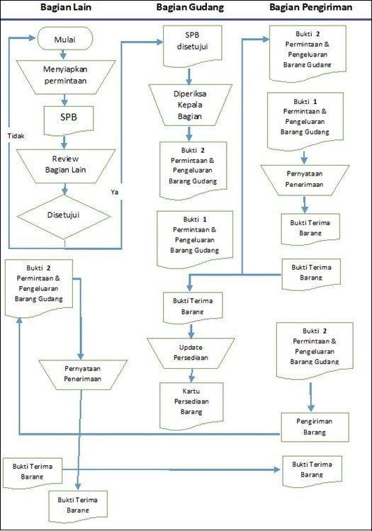 Sop Penambahan Dana Kas Kecil Prosedur Dan Flowchart Akuntansi Keuangan Akuntansi Keuangan