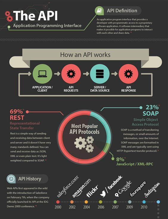 Apis Are How We Are Going To Build Software In The Future We Are Just Going To Glue It T Life Hacks Computer Application Programming Interface App Development