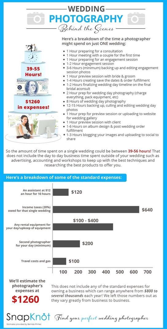 Average Cost Of Wedding Photography Wedding Photographer Cost Snapknot Ph Wedding Photographer Cost Wedding Photography Pricing Fun Wedding Photography