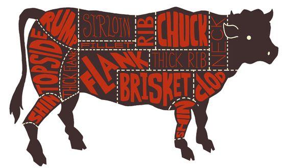 Morrisons' Butcher Meat Cut Charts / ben newman