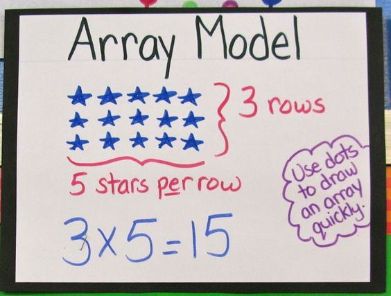 how to use arrays in a method