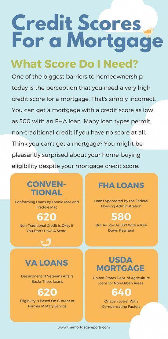 Minimum Credit Fico Score For A Mortgage Mortgage Loan