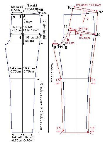 Calças e medidas