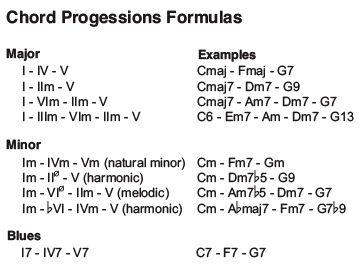 Guitar guitar chords sayo : Piano : gospel piano chords progression Gospel Piano Chords ...
