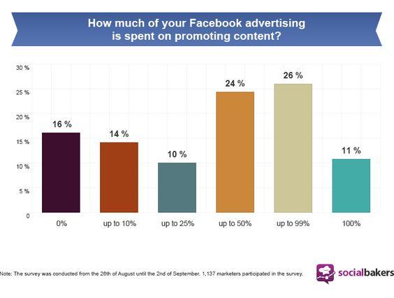 #ElSaborDigital vía @Socialbakers La promoción de contenidos aumenta en la publicidad social con #Facebook