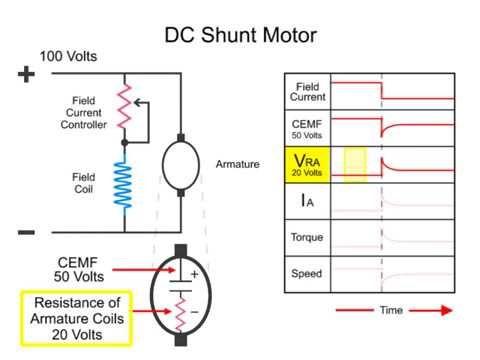 Dc Motor Basics Engineering Technology Vra Informative