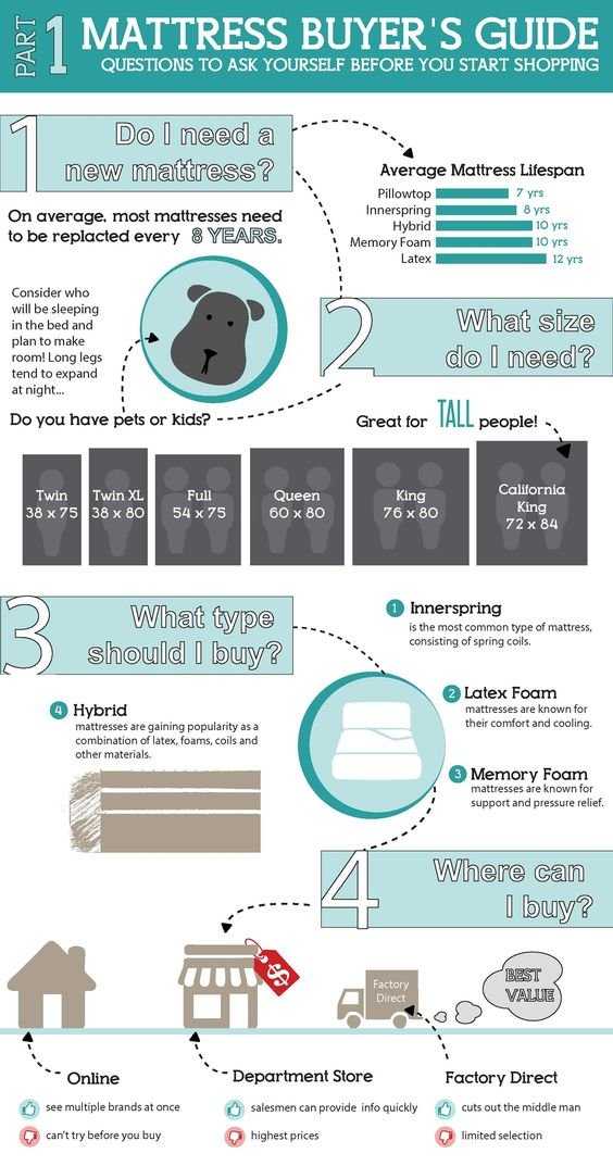 Buying a new mattress can be confusing get all the info for Where can i buy mattresses