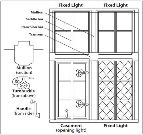 Window Features Casement Windows Windows Different