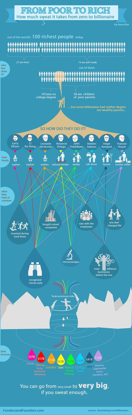 The Habits of Self-Made Billionaires - Infographic based on 100 of the world's richest people...