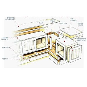 "banquette - construction diagram for using stock above-refridgerator cabinets - but ends up 28""+ tall, with 24"" cabinets"", less cushion which is 10"" taller than standard seats"