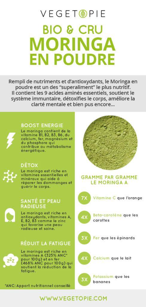 Comment consommer les feuilles de moringa ?
