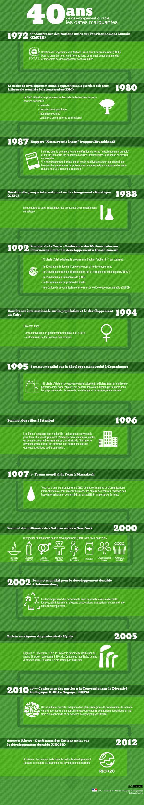 40 ans de développement durable : les dates marquantes