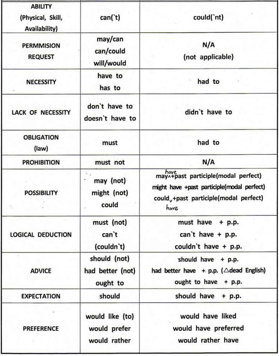 Worksheets English Grammar Lessons Explanation Pdf modal verbs english grammar also with examples download in pdf pdf